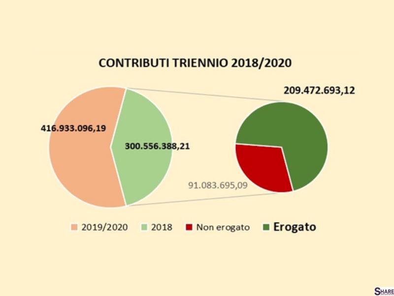 1_Contributi-Triennio.png