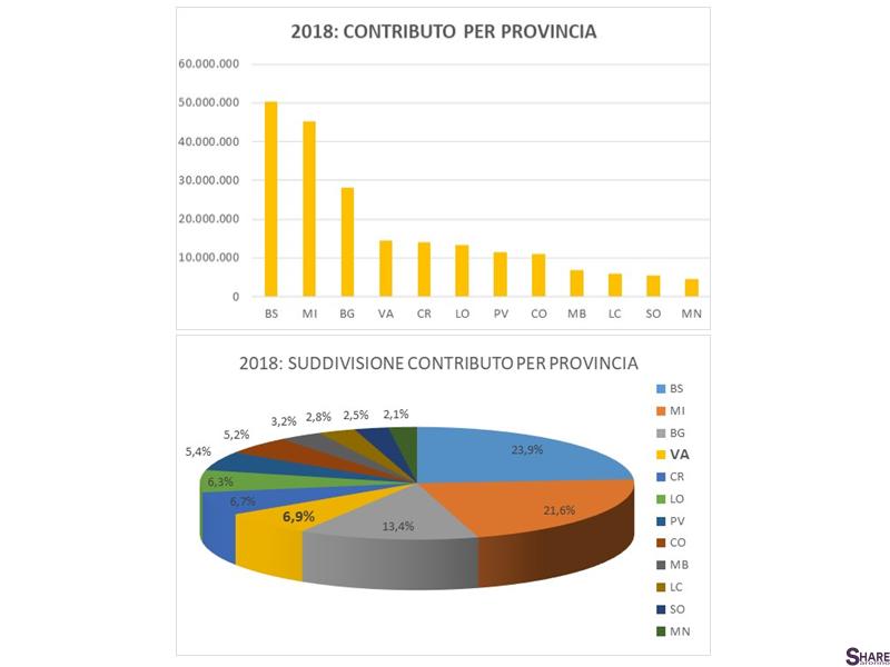 3_Contributo_Provincia.png